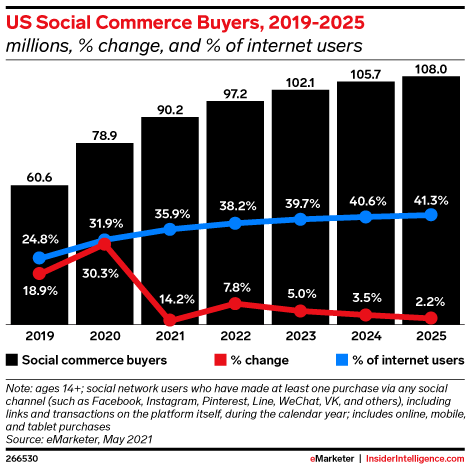 US Social Commerce Buyers, 2019-2025 (millions, % change, and % of internet users)