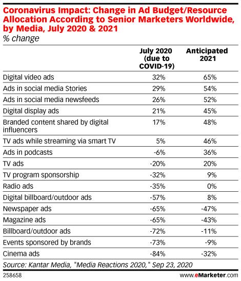 Coronavirus Impact: Change in Ad Budget/Resource Allocation According to Senior Marketers Worldwide, by Media, July 2020 & 2021 (% change)