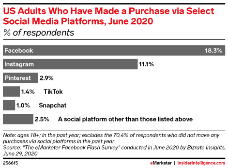 Have US Social Media Buyers Made a Purchase via Select Social Media Platforms? (% of respondents, June 2020)