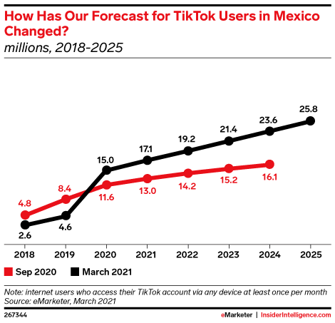 How Has Our Forecast for TikTok Users in Mexico Changed? (millions, 2018-2025)
