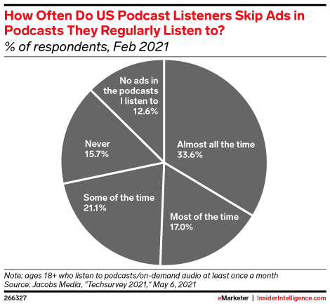 How Often Do US Podcast Listeners Skip Ads in Podcasts They Regularly Listen to? (% of respondents, Feb 2021)