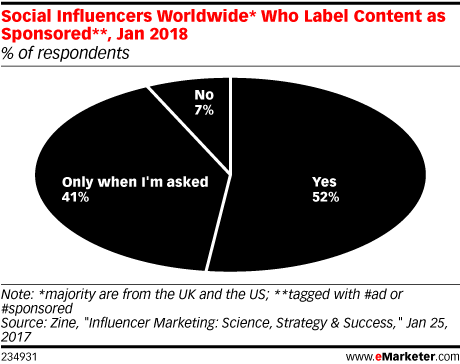 Social Influencers Worldwide* Who Label Content as Sponsored**, Jan 2018 (% of respondents)