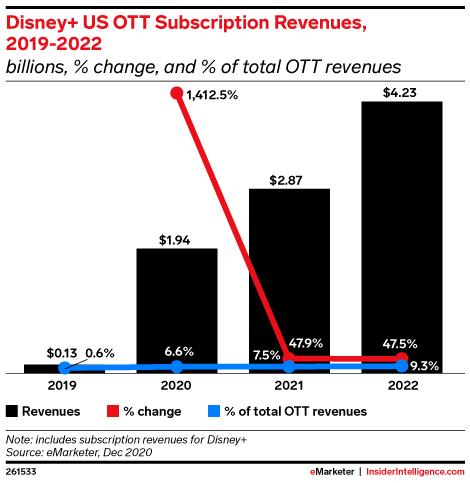 Disney+ US OTT Subscription Revenues, 2019-2022 (billions, % change, and % of total OTT revenues)