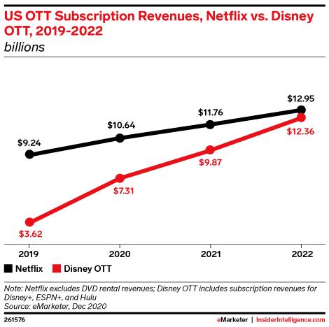 US OTT Subscription Revenues, Netflix vs. Disney OTT, 2019-2022 (billions)
