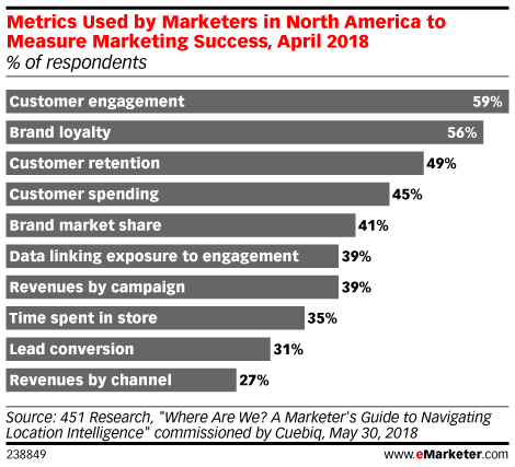 Metrics Used by Marketers in North America to Measure Marketing Success, April 2018 (% of respondents)
