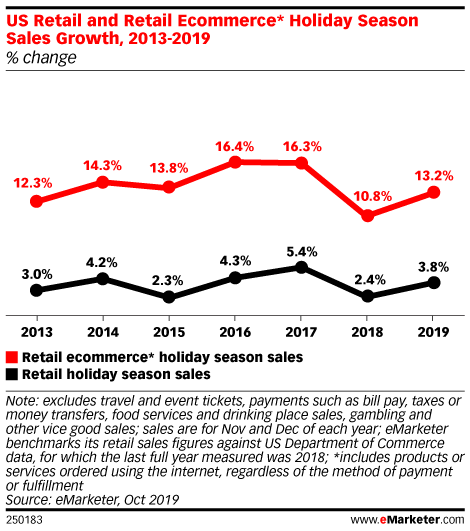 US Retail and Retail Ecommerce* Holiday Season Sales Growth, 2013-2019 (% change)