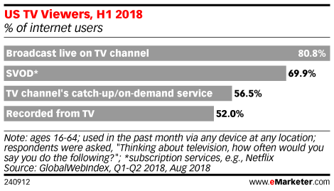 US TV Viewers, H1 2018 (% of internet users)