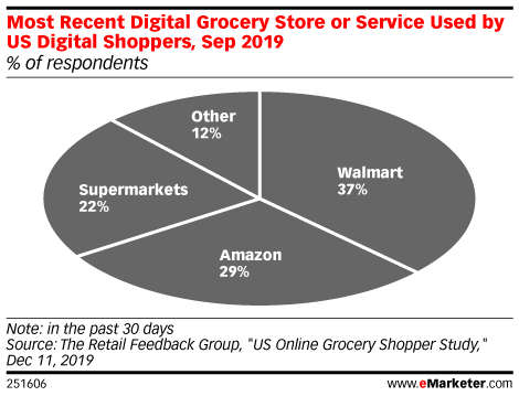 Most Recent Online Grocery Store or Service Used by US Digital Shoppers in the Last 30 Days, Sep 2019 (% of respondents)