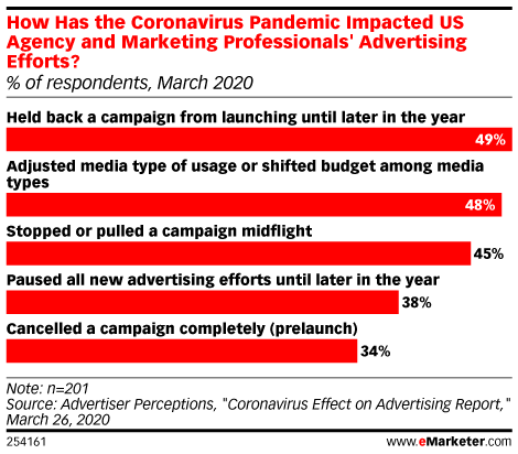 How Has the Coronavirus Pandemic Impacted US Agency and Marketing Professionals' Advertising Efforts? (% of respondents, March 2020)
