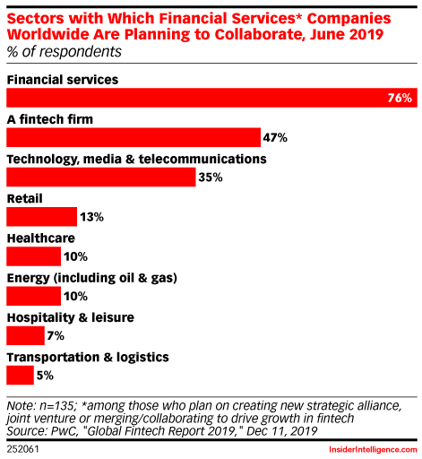Sectors with Which Financial Services* Companies Worldwide Are Planning to Collaborate, June 2019 (% of respondents)