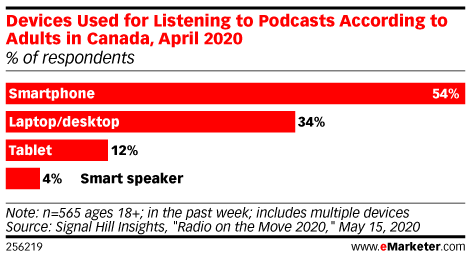 Devices Used for Listening to Podcasts According to Adults in Canada, April 2020 (% of respondents)