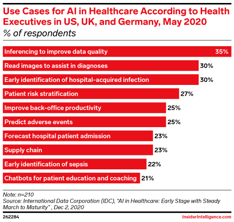 Use Cases for AI in Healthcare According to Health Executives in US, UK, and Germany, May 2020 (% of respondents)
