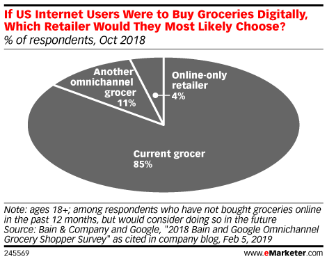 If US Internet Users Were to Buy Groceries Digitally, Which Retailer Would They Most Likely Choose? (% of respondents, Oct 2018)