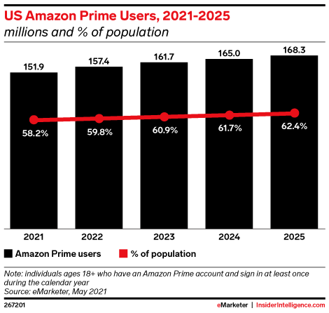 US Amazon Prime Users, 2021-2025 (millions and % population)