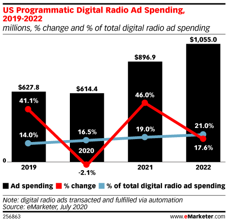 US Programmatic Digital Radio Ad Spending, 2019-2022 (millions, % change and % of total digital radio ad spending)