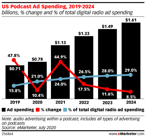 US Podcast Ad Spending, 2019-2024 (billions, % change and % of total digital radio ad spending)