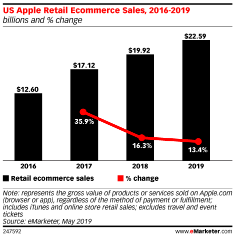 US Apple Retail Ecommerce Sales, 2016-2019 (billions and % change)
