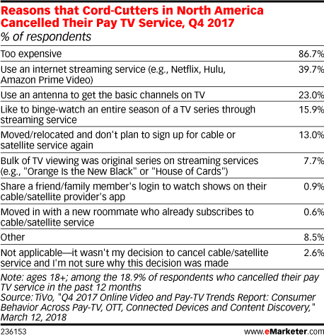Reasons that Cord-Cutters in North America Cancelled Their Pay TV Service, Q4 2017 (% of respondents)