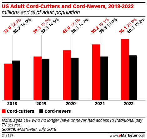 US Adult Cord-Cutters and Cord-Nevers, 2018-2022 (millions and % of adult population)
