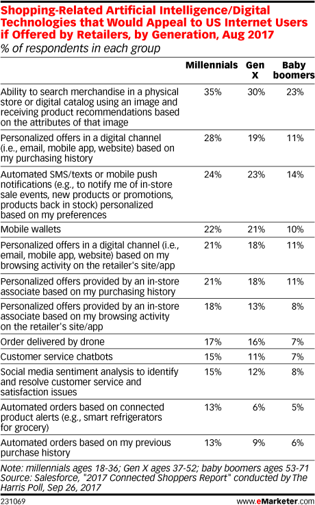 Shopping-Related Artificial Intelligence/Digital Technologies that Would Appeal to US Internet Users if Offered by Retailers, by Generation, Aug 2017 (% of respondents in each group)