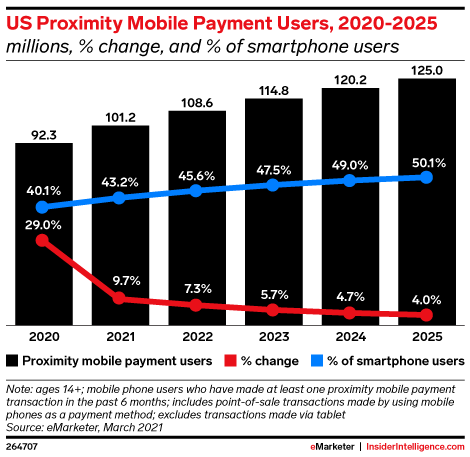 US Proximity Mobile Payment Users, 2020-2025 (millions, % change, and % of smartphone users)