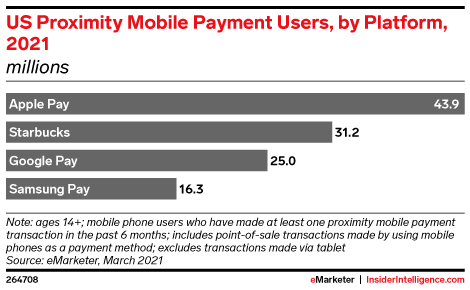 US Proximity Mobile Payment Users, by Platform, 2021 (millions)