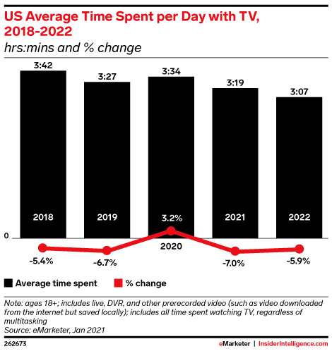 US Average Time Spent per Day with TV, 2018-2022 (hrs:mins and % change)