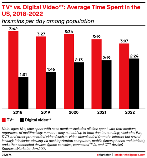 TV* vs. Digital Video**: Average Time Spent in the US, 2018-2022 (hrs:mins per day among population)