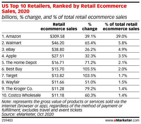 US Top 10 Retailers, Ranked by Retail Ecommerce Sales, 2020 (billions, % change, and % of total retail ecommerce sales)