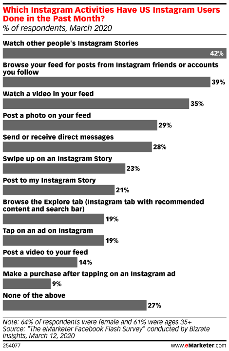Which Instagram Activities Have US Instagram Users Done in the Past Month? (% of respondents, March 2020)