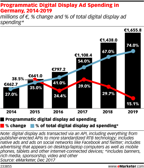 Programmatic Digital Display Ad Spending in Germany, 2014-2019 (millions of €, % change and % of total digital display ad spending*)