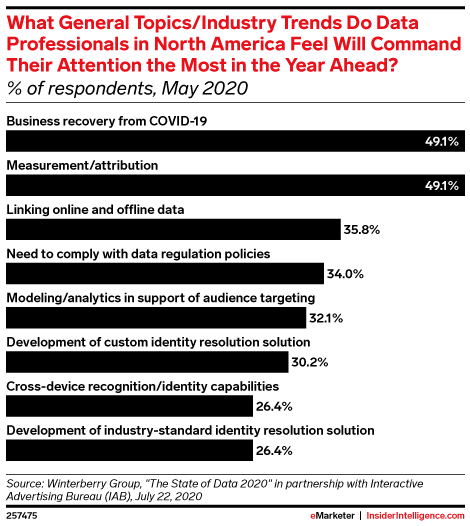 What General Topics/Industry Trends Do Data Professionals in North America Feel Will Command Their Attention the Most in the Year Ahead? (% of respondents, May 2020)