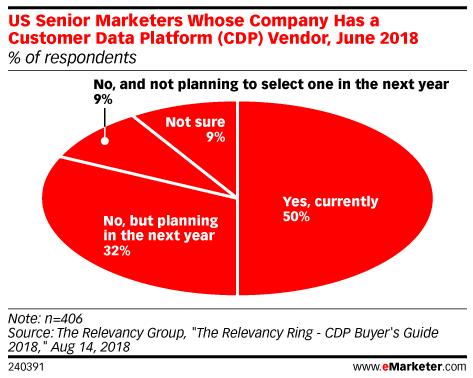 US Senior Marketers Whose Company Has a Customer Data Platform (CDP) Vendor, June 2018 (% of respondents)