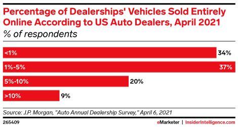 Percentage of Dealerships' Vehicles Sold Entirely Online According to US Auto Dealers, April 2021 (% of respondents)