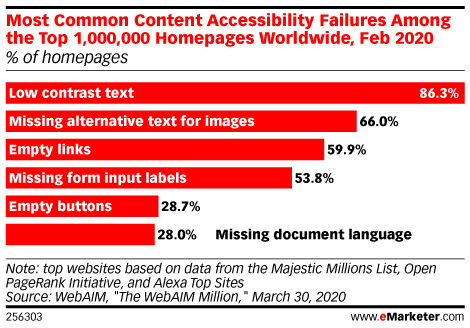 Most Common Content Accessibility Failures Among the Top 1,000,000 Homepages Worldwide, Feb 2020 (% of homepages)