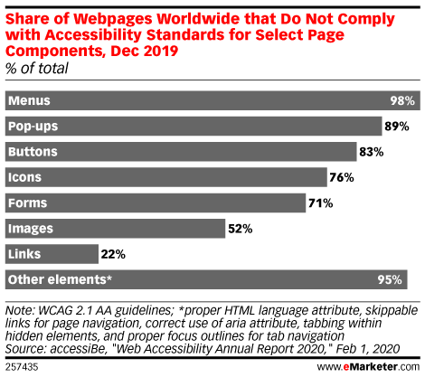 Share of Webpages Worldwide that Do Not Comply with Accessibility Standards for Select Page Components, Dec 2019 (% of total)