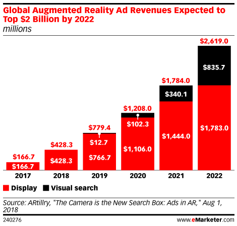 Global Augmented Reality Ad Revenues Expected to Top $2 Billion by 2022 (millions)