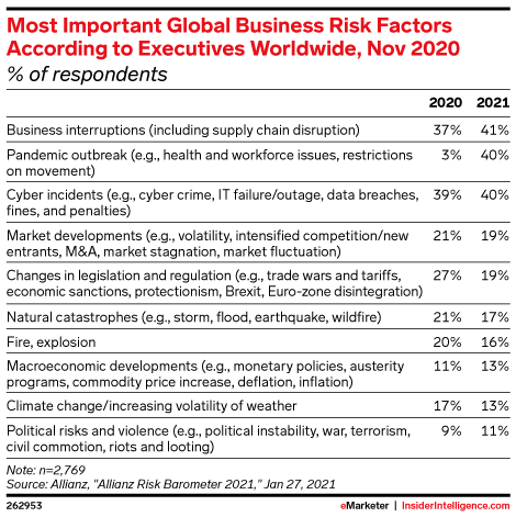 Most Important Global Business Risk Factors According to Executives Worldwide, Nov 2020 (% of respondents)