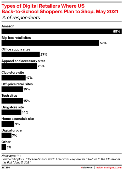 Types of Digital Retailers Where US Back-to-School Shoppers Plan to Shop, May 2021 (% of respondents)