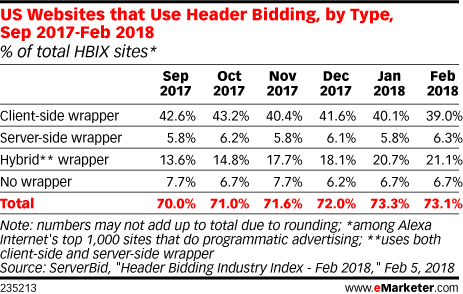 US Websites that Use Header Bidding, by Type, Sep 2017-Feb 2018 (% of total HBIX sites*)