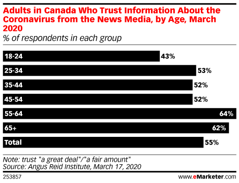 Adults in Canada Who Trust Information About the Coronavirus from the News Media, by Age, March 2020 (% of respondents in each group)