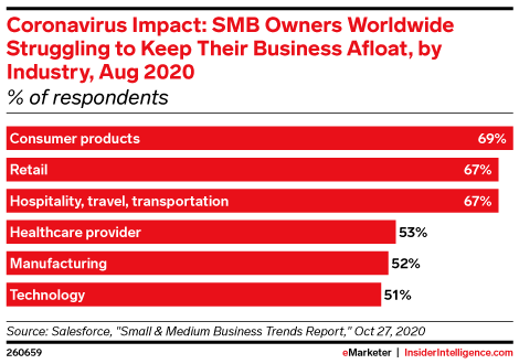 Coronavirus Impact: SMB Owners Worldwide Struggling to Keep Their Business Afloat, by Industry, Aug 2020 (% of respondents)