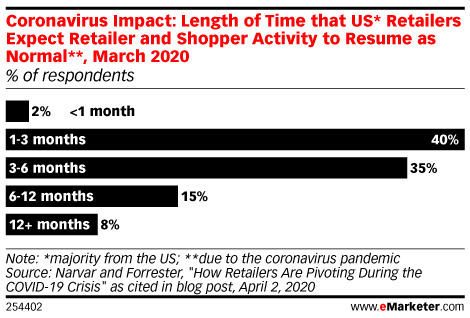 Coronavirus Impact: Length of Time that US* Retailers Expect Retailer and Shopper Activity to Resume as Normal**, March 2020 (% of respondents)