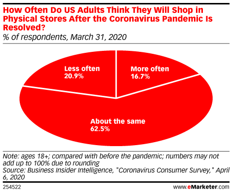 How Often Do US Adults Think They Will Shop in Physical Stores After the Coronavirus Pandemic Is Resolved? (% of respondents, March 31, 2020)