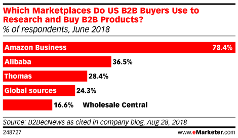 Which Marketplaces Do US B2B Buyers Use to Research and Buy B2B Products? (% of respondents, June 2018)
