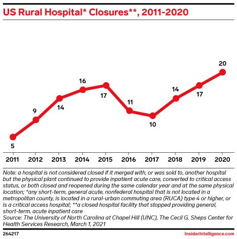 US Rural Hospital* Closures**, 2011-2020