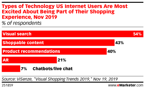Types of Technology US Internet Users Are Most Excited About Being Part of Their Shopping Experience, Nov 2019 (% of respondents)