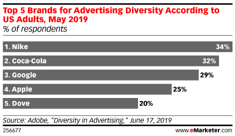 Top 5 Brands for Advertising Diversity According to US Adults, May 2019 (% of respondents)
