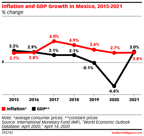 Inflation and GDP Growth in Mexico, 2015-2021 (% change)