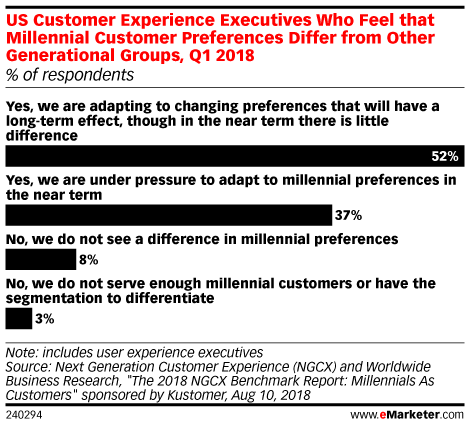 US Customer Experience Executives Who Feel that Millennial Customer Preferences Differ from Other Generational Groups, Q1 2018 (% of respondents)